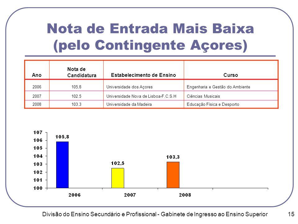 Divisão do Ensino Secundário e Profissional - Gabinete de Ingresso ao Ensino Superior 15 Nota de Entrada Mais Baixa (pelo Contingente Açores) Ano Nota de CandidaturaEstabelecimento de EnsinoCurso 2006105,8Universidade dos AçoresEngenharia e Gestão do Ambiente 2007102.5Universidade Nova de Lisboa-F.C.S.HCiências Musicais 2008103.3Universidade da MadeiraEducação Física e Desporto
