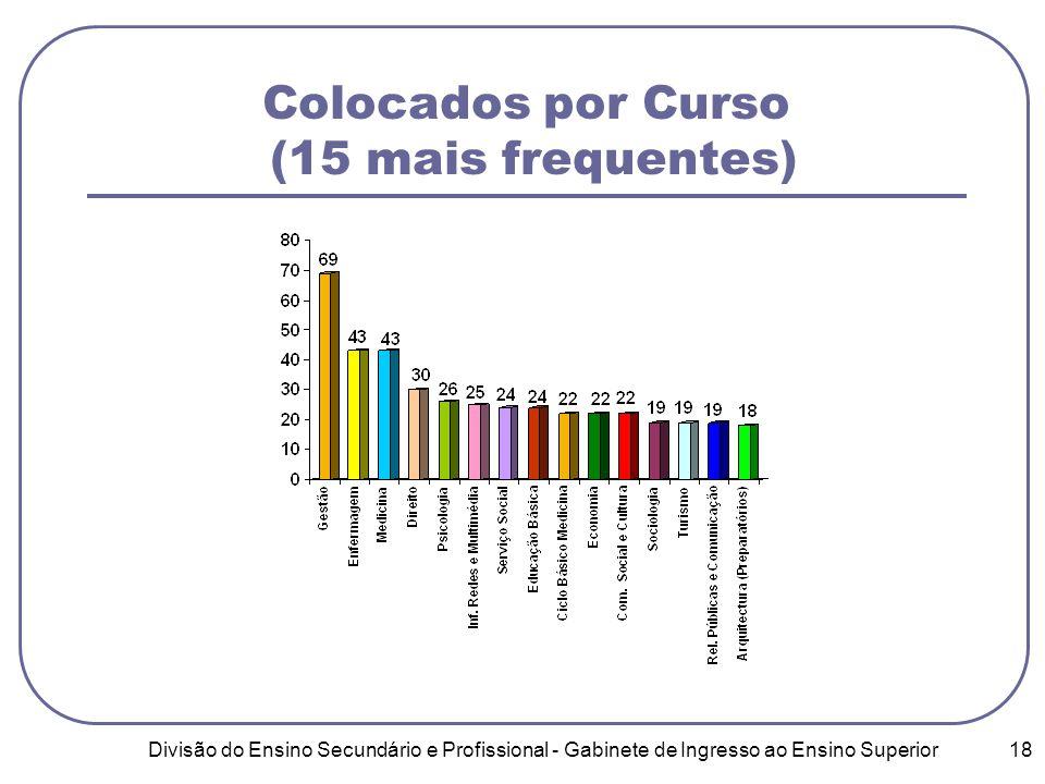 Divisão do Ensino Secundário e Profissional - Gabinete de Ingresso ao Ensino Superior 18 Colocados por Curso (15 mais frequentes)
