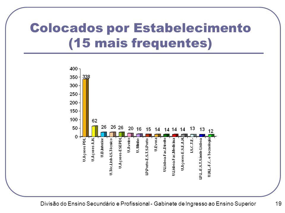 Divisão do Ensino Secundário e Profissional - Gabinete de Ingresso ao Ensino Superior 19 Colocados por Estabelecimento (15 mais frequentes)