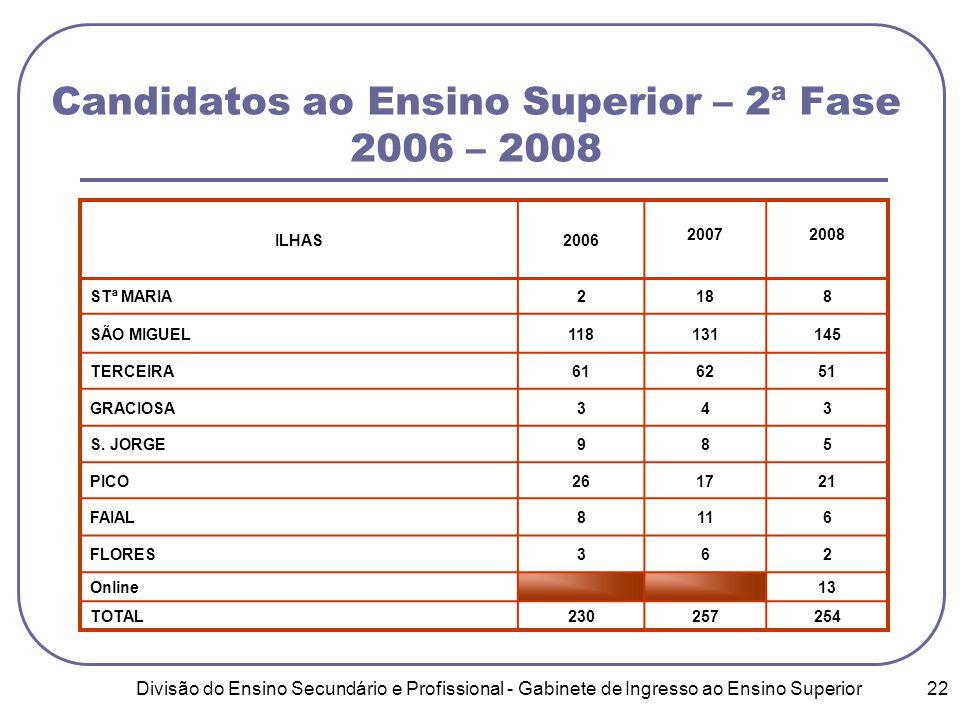Divisão do Ensino Secundário e Profissional - Gabinete de Ingresso ao Ensino Superior 22 Candidatos ao Ensino Superior – 2ª Fase 2006 – 2008 ILHAS2006 20072008 STª MARIA2188 SÃO MIGUEL118131145 TERCEIRA616251 GRACIOSA343 S.