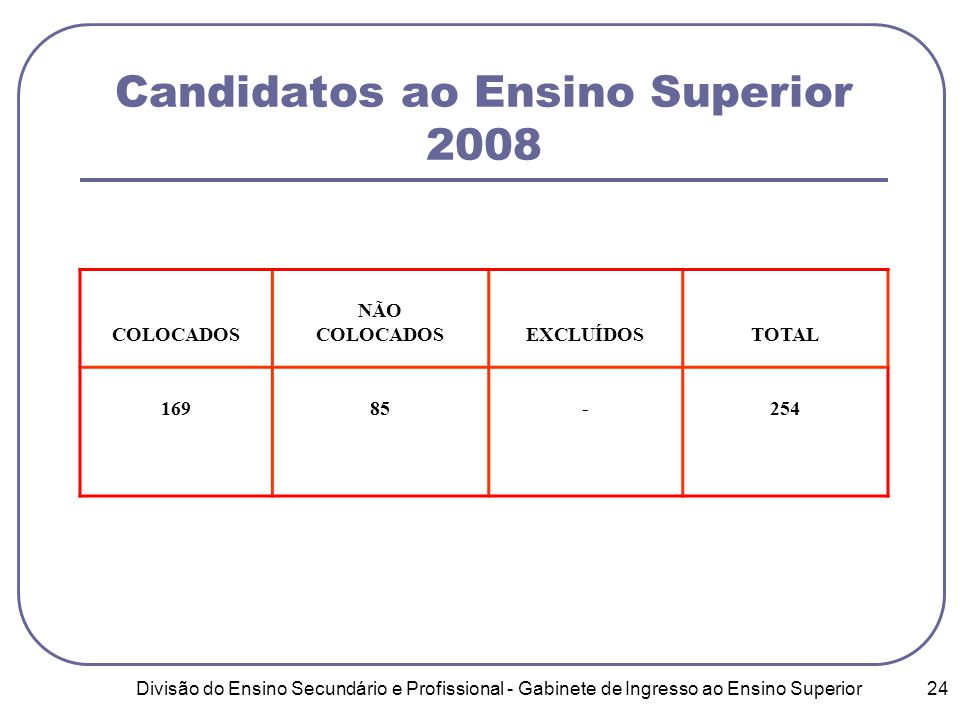 Divisão do Ensino Secundário e Profissional - Gabinete de Ingresso ao Ensino Superior 24 Candidatos ao Ensino Superior 2008 COLOCADOS NÃO COLOCADOSEXCLUÍDOSTOTAL 16985-254
