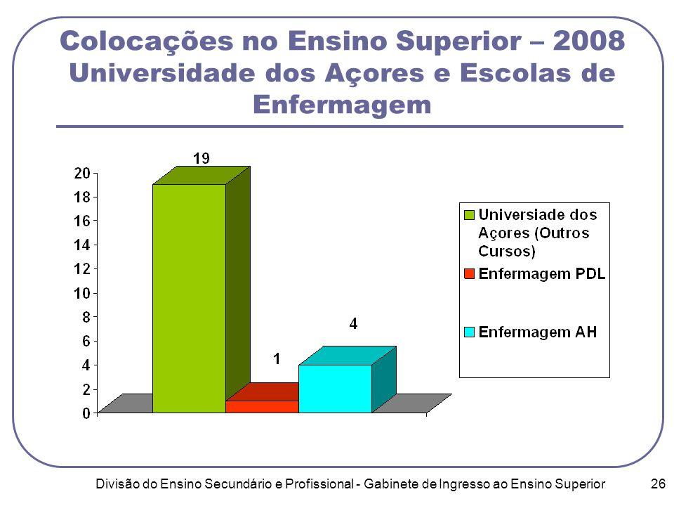 Divisão do Ensino Secundário e Profissional - Gabinete de Ingresso ao Ensino Superior 26 Colocações no Ensino Superior – 2008 Universidade dos Açores e Escolas de Enfermagem