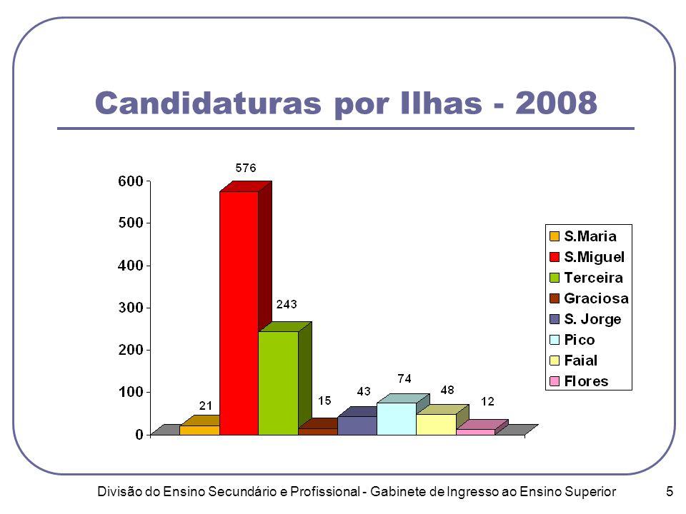 Divisão do Ensino Secundário e Profissional - Gabinete de Ingresso ao Ensino Superior 5 Candidaturas por Ilhas - 2008