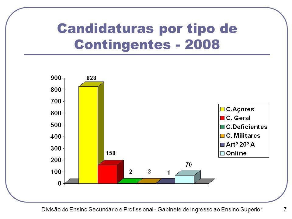 Divisão do Ensino Secundário e Profissional - Gabinete de Ingresso ao Ensino Superior 7 Candidaturas por tipo de Contingentes - 2008