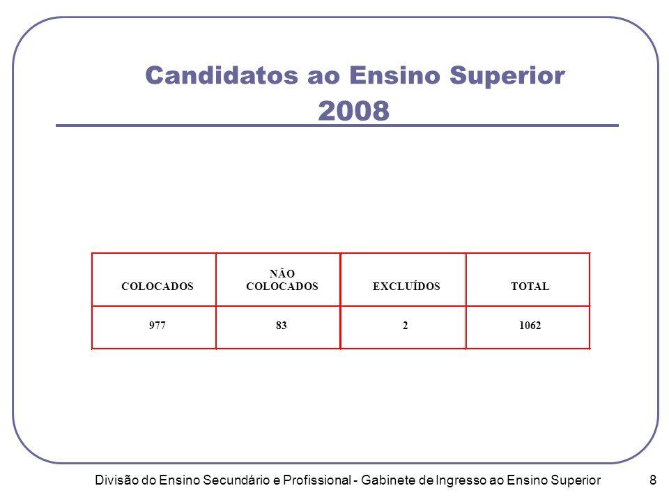 Divisão do Ensino Secundário e Profissional - Gabinete de Ingresso ao Ensino Superior 8 Candidatos ao Ensino Superior 2008
