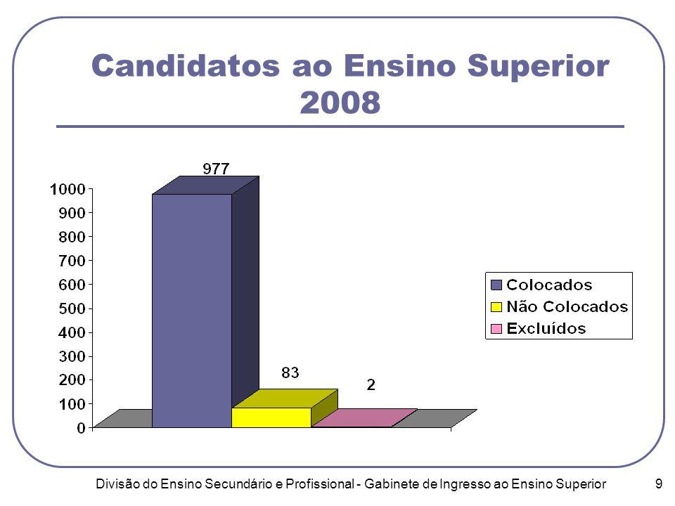 Divisão do Ensino Secundário e Profissional - Gabinete de Ingresso ao Ensino Superior 9 Candidatos ao Ensino Superior 2008