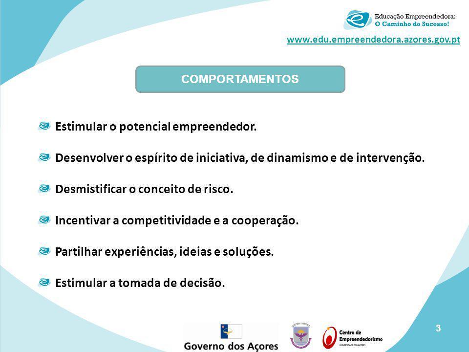 www.edu.empreendedora.azores.gov.pt Estimular o potencial empreendedor. Desenvolver o espírito de iniciativa, de dinamismo e de intervenção. Desmistif