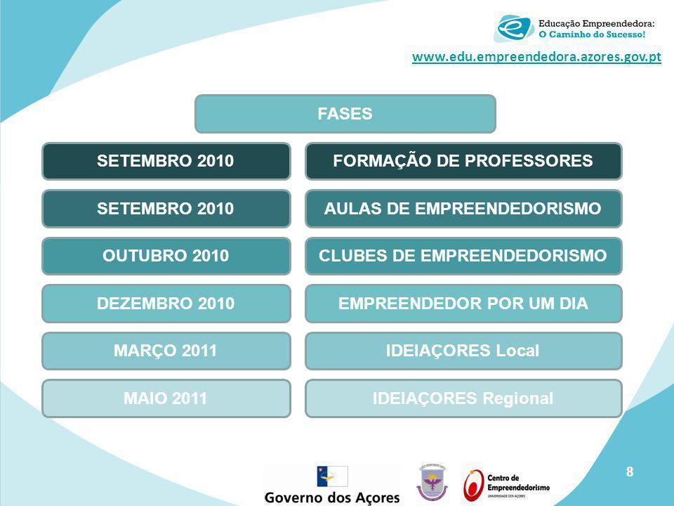 www.edu.empreendedora.azores.gov.pt SETEMBRO 2010FORMAÇÃO DE PROFESSORES SETEMBRO 2010AULAS DE EMPREENDEDORISMO DEZEMBRO 2010EMPREENDEDOR POR UM DIA M