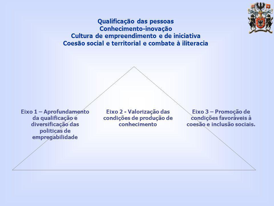 Qualificação das pessoas Conhecimento-inovação Cultura de empreendimento e de iniciativa Coesão social e territorial e combate à iliteracia Eixo 2 - Valorização das condições de produção de conhecimento Eixo 3 – Promoção de condições favoráveis à coesão e inclusão sociais.