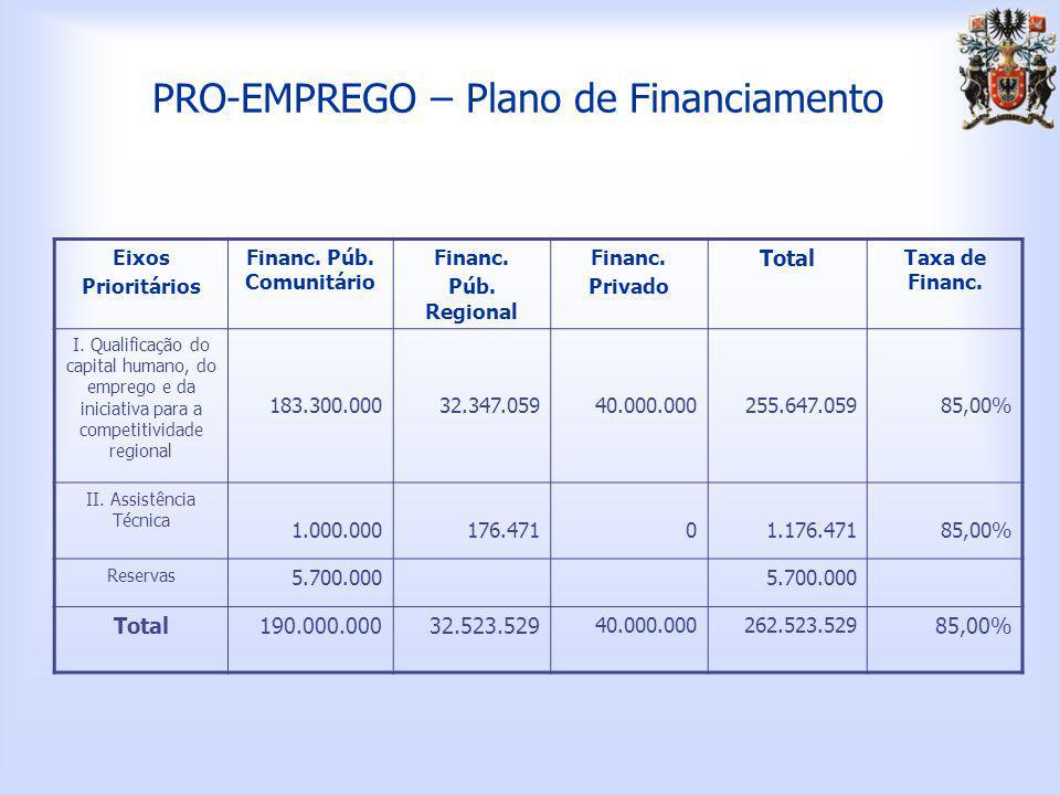 PRO-EMPREGO – Plano de Financiamento Eixos Prioritários Financ.