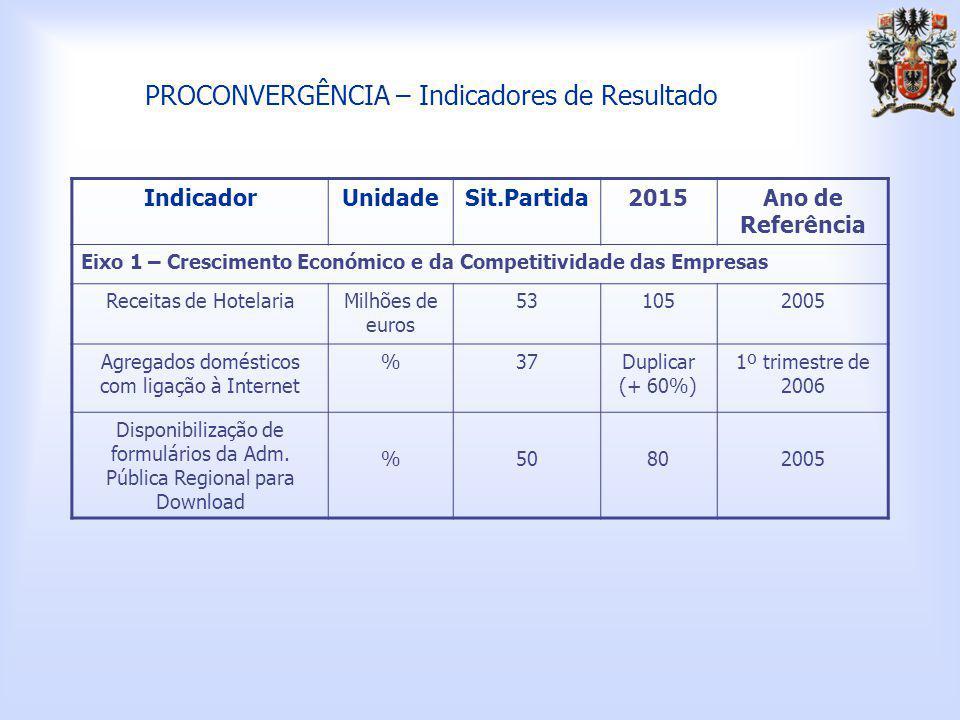 PROCONVERGÊNCIA – Indicadores de Resultado IndicadorUnidadeSit.Partida2015Ano de Referência Eixo 1 – Crescimento Económico e da Competitividade das Empresas Receitas de HotelariaMilhões de euros 531052005 Agregados domésticos com ligação à Internet %37Duplicar (+ 60%) 1º trimestre de 2006 Disponibilização de formulários da Adm.