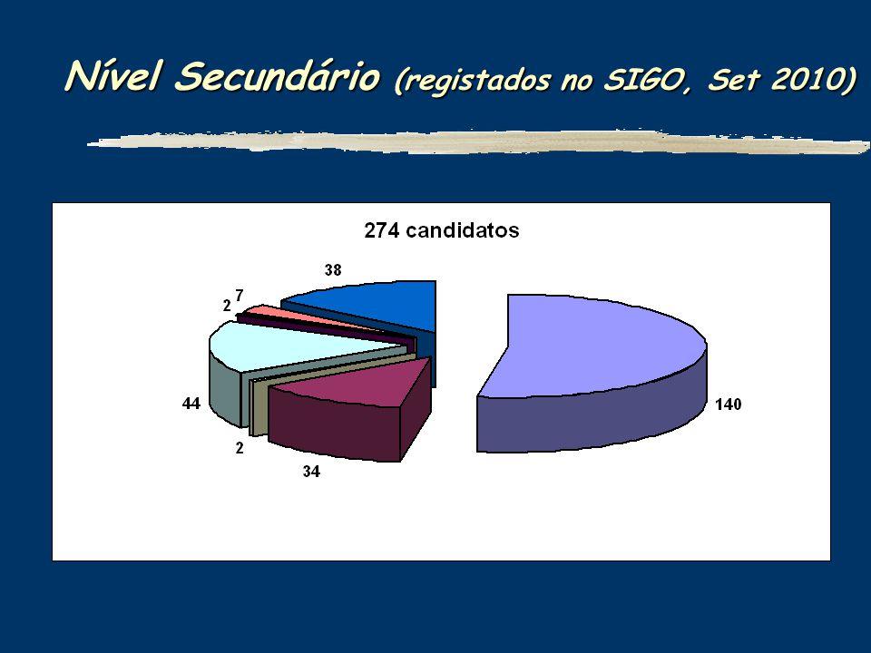 Nível Secundário (registados no SIGO, Set 2010)