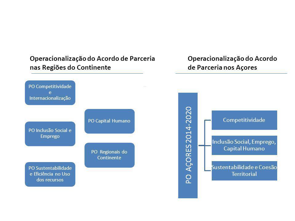 PO Competitividade e Internacionalização PO Capital Humano PO Regionais do Continente PO Sustentabilidade e Eficiência no Uso dos recursos PO Inclusão