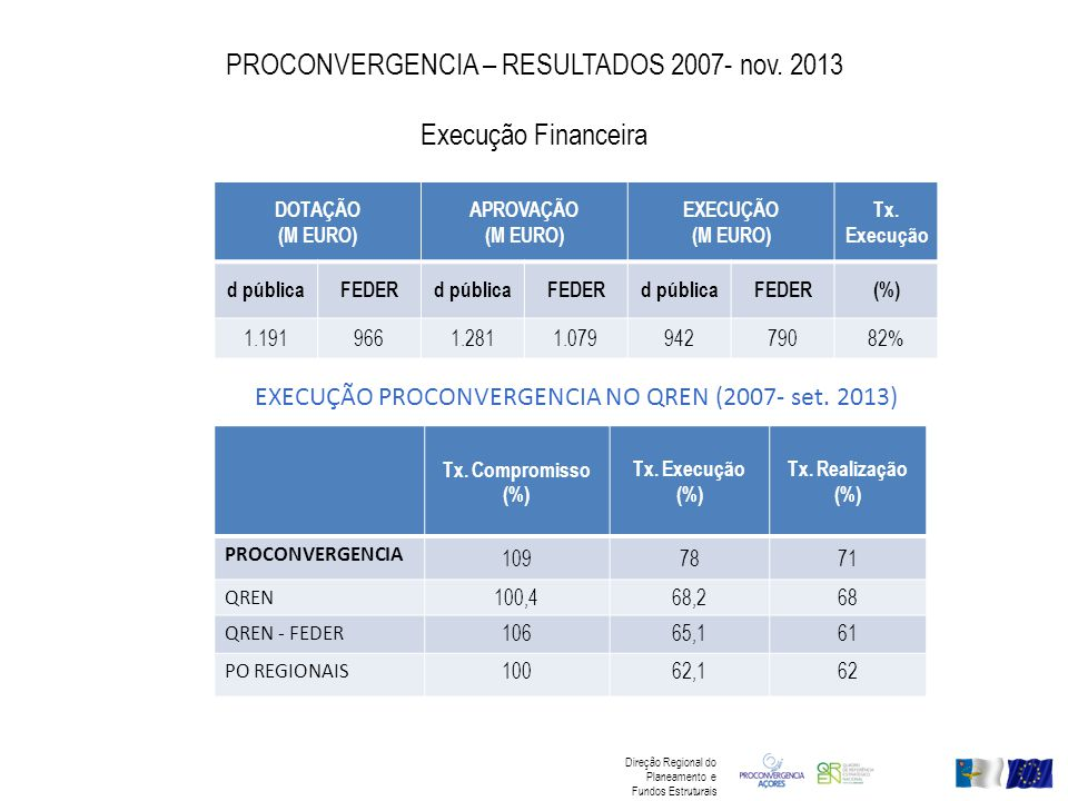 PROCONVERGENCIA – RESULTADOS 2007- nov. 2013 Execução Financeira DOTAÇÃO (M EURO) APROVAÇÃO (M EURO) EXECUÇÃO (M EURO) Tx. Execução d públicaFEDERd pú