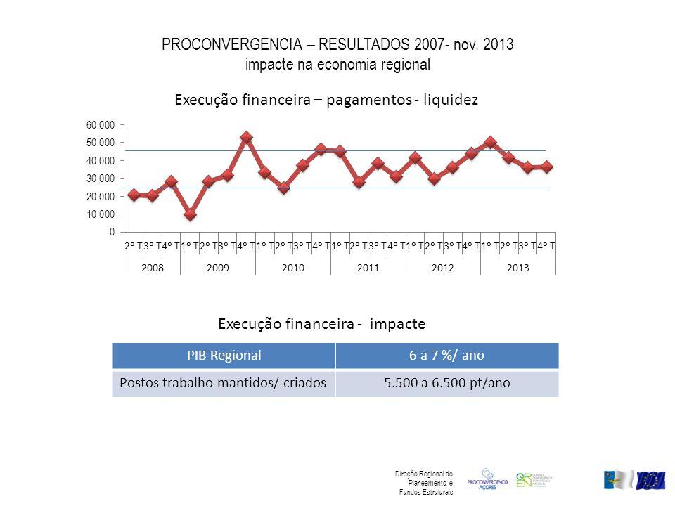 PROCONVERGENCIA – RESULTADOS 2007- nov. 2013 impacte na economia regional Execução financeira – pagamentos - liquidez Execução financeira - impacte PI