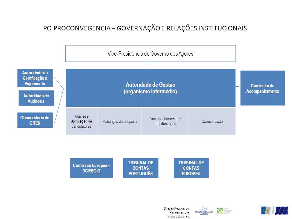 Autoridade de Gestão (organismo intermédio ) Análise e aprovação de candidaturas Validação de despesa Acompanhamento e monitorização Comunicação Vice-Presidência do Governo dos Açores Autoridade de Certificação e Pagamento Autoridade de Auditoria Observatório do QREN Comissão Europeia – DGREGIO TRIBUNAL DE CONTAS PORTUGUÊS TRIBUNAL DE CONTAS EUROPEU Comissão de Acompanhamento PO PROCONVEGENCIA – GOVERNAÇÃO E RELAÇÕES INSTITUCIONAIS Direção Regional do Planeamento e Fundos Estruturais