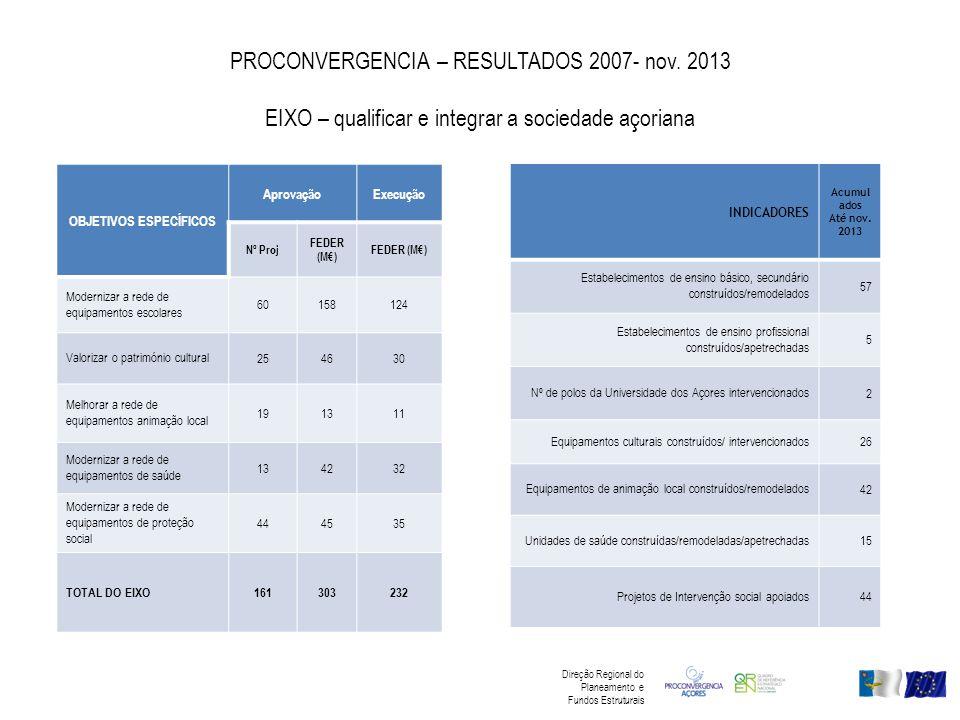 PROCONVERGENCIA – RESULTADOS 2007- nov. 2013 EIXO – qualificar e integrar a sociedade açoriana OBJETIVOS ESPECÍFICOS AprovaçãoExecução Nº Proj FEDER (