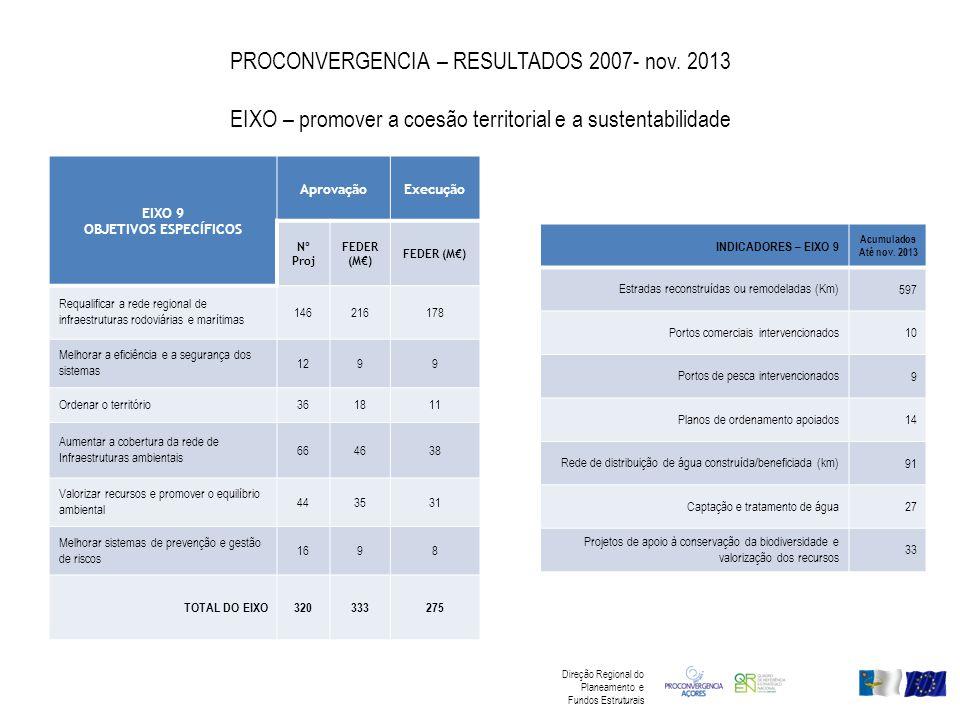 PROCONVERGENCIA – RESULTADOS 2007- nov. 2013 EIXO – promover a coesão territorial e a sustentabilidade EIXO 9 OBJETIVOS ESPECÍFICOS AprovaçãoExecução