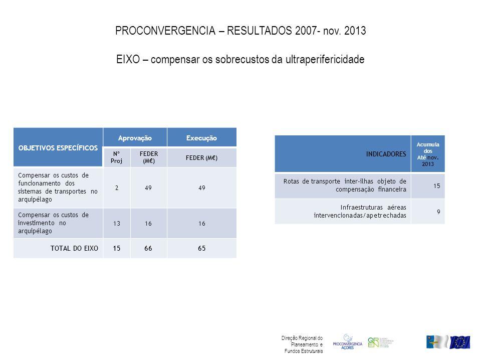 PROCONVERGENCIA – RESULTADOS 2007- nov. 2013 EIXO – compensar os sobrecustos da ultraperifericidade OBJETIVOS ESPECÍFICOS AprovaçãoExecução Nº Proj FE