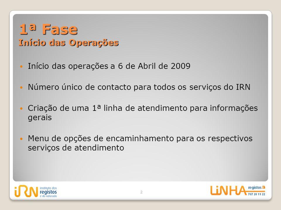 1ª Fase Início das Operações Início das operações a 6 de Abril de 2009 Número único de contacto para todos os serviços do IRN Criação de uma 1ª linha