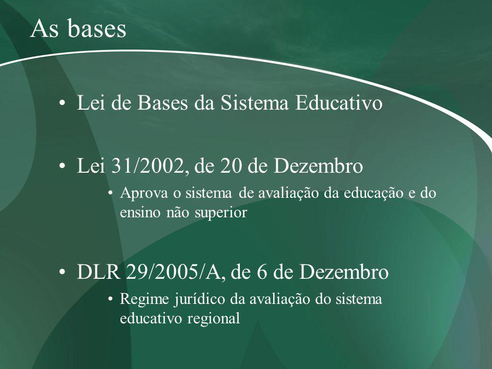 As bases Lei de Bases da Sistema Educativo Lei 31/2002, de 20 de Dezembro Aprova o sistema de avaliação da educação e do ensino não superior DLR 29/20
