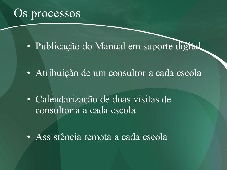 Os processos Publicação do Manual em suporte digital Atribuição de um consultor a cada escola Calendarização de duas visitas de consultoria a cada esc