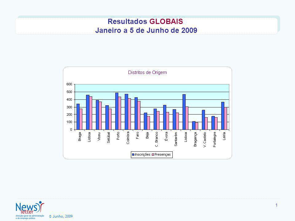 © Junho, 2009 1 Resultados GLOBAIS Janeiro a 5 de Junho de 2009 Resultados GLOBAIS Janeiro a 5 de Junho de 2009