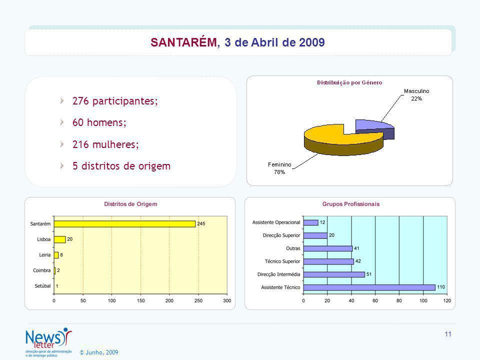 © Junho, 2009 11 276 participantes; 60 homens; 216 mulheres; 5 distritos de origem SANTARÉM, 3 de Abril de 2009