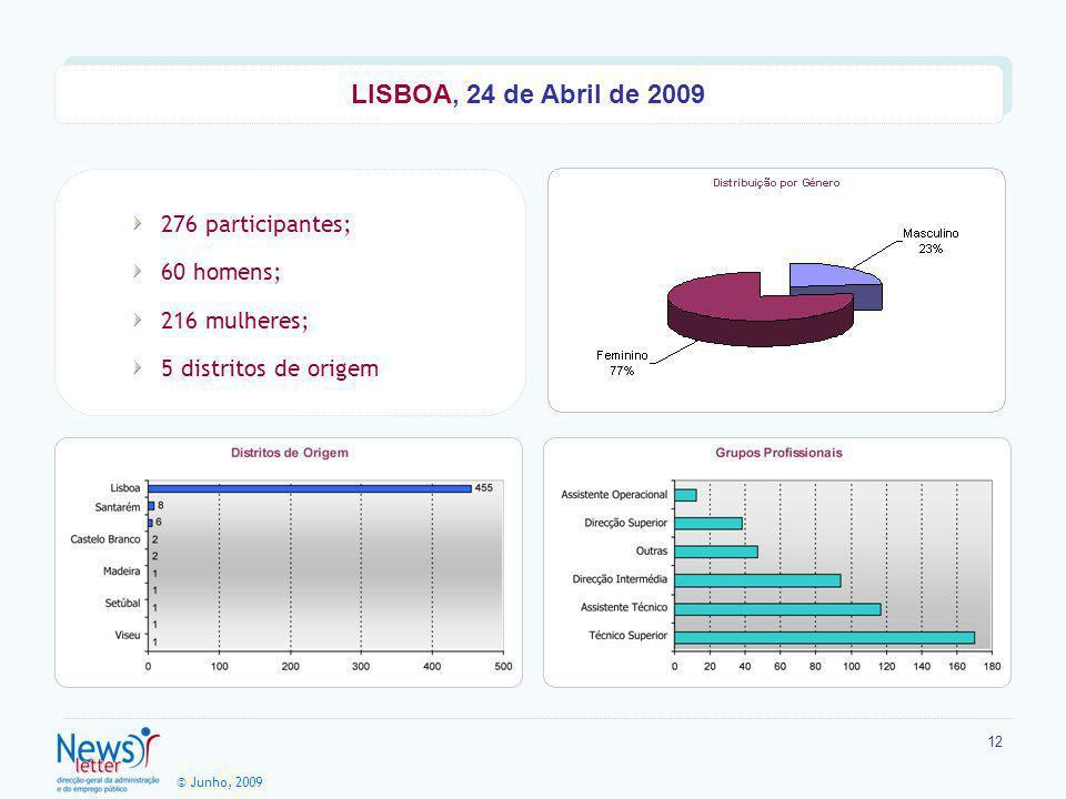 © Junho, 2009 12 276 participantes; 60 homens; 216 mulheres; 5 distritos de origem LISBOA, 24 de Abril de 2009