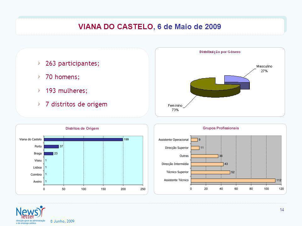 © Junho, 2009 14 263 participantes; 70 homens; 193 mulheres; 7 distritos de origem VIANA DO CASTELO, 6 de Maio de 2009