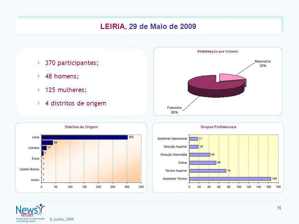 © Junho, 2009 16 370 participantes; 48 homens; 125 mulheres; 4 distritos de origem LEIRIA, 29 de Maio de 2009