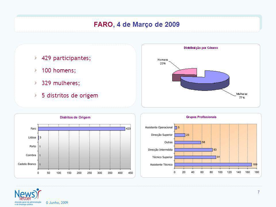 © Junho, 2009 7 429 participantes; 100 homens; 329 mulheres; 5 distritos de origem FARO, 4 de Março de 2009