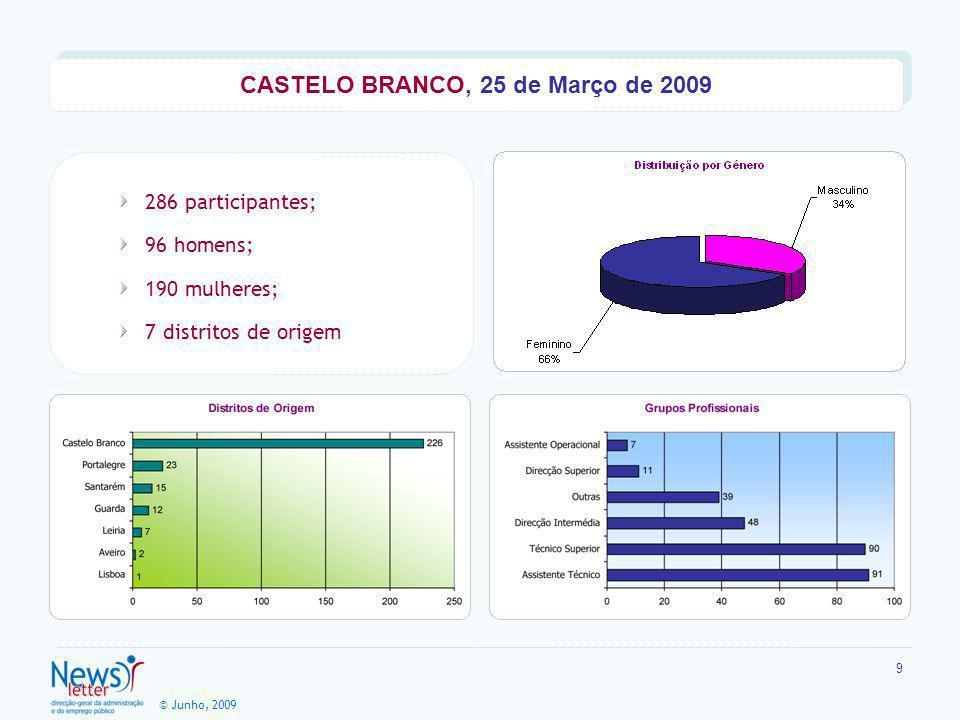 © Junho, 2009 9 286 participantes; 96 homens; 190 mulheres; 7 distritos de origem CASTELO BRANCO, 25 de Março de 2009