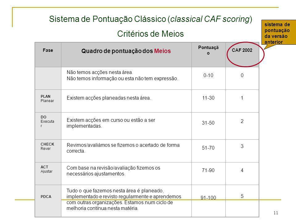 11 Fase Quadro de pontuação dos Meios Pontuaçã o CAF 2002 Não temos acções nesta área. Não temos informação ou esta não tem expressão. 0-100 PLAN Plan