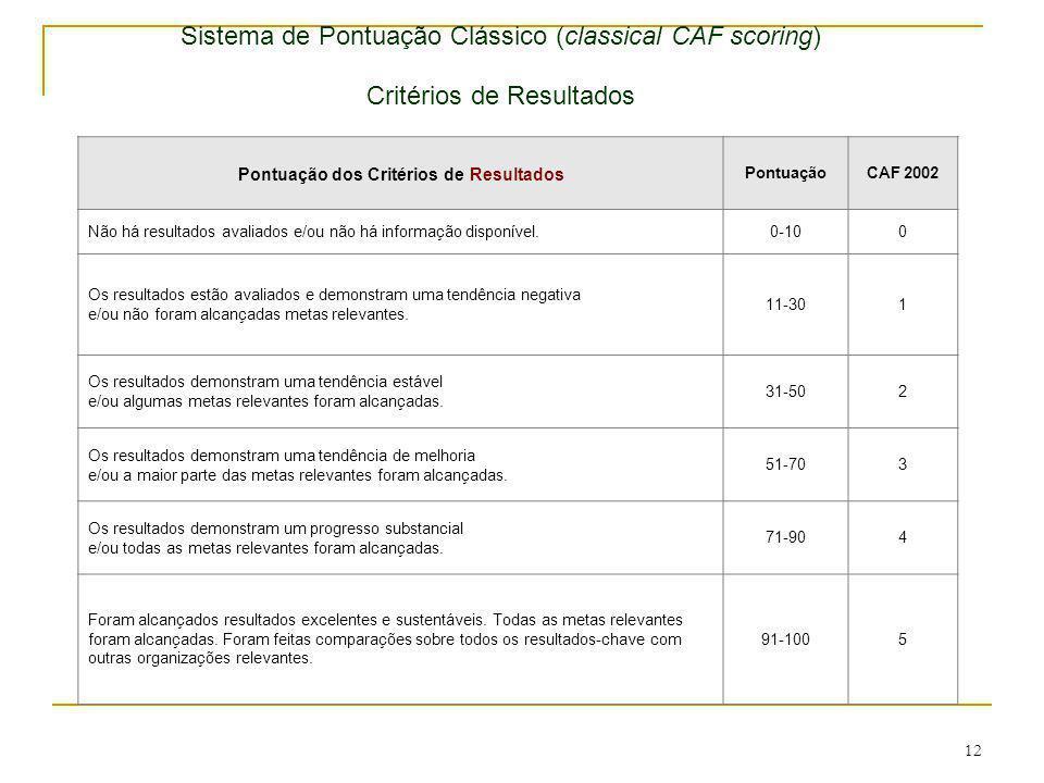 12 Pontuação dos Critérios de Resultados PontuaçãoCAF 2002 Não há resultados avaliados e/ou não há informação disponível.0-100 Os resultados estão ava