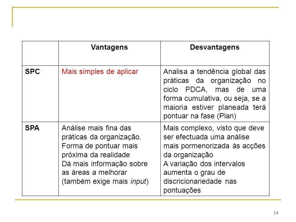 14 VantagensDesvantagens SPCMais simples de aplicarAnalisa a tendência global das práticas da organização no ciclo PDCA, mas de uma forma cumulativa,