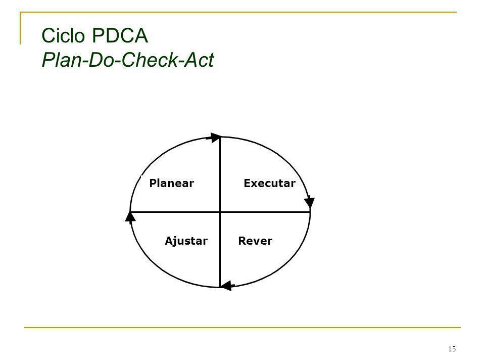 15 Ciclo PDCA Plan-Do-Check-Act Executar AjustarRever Planear
