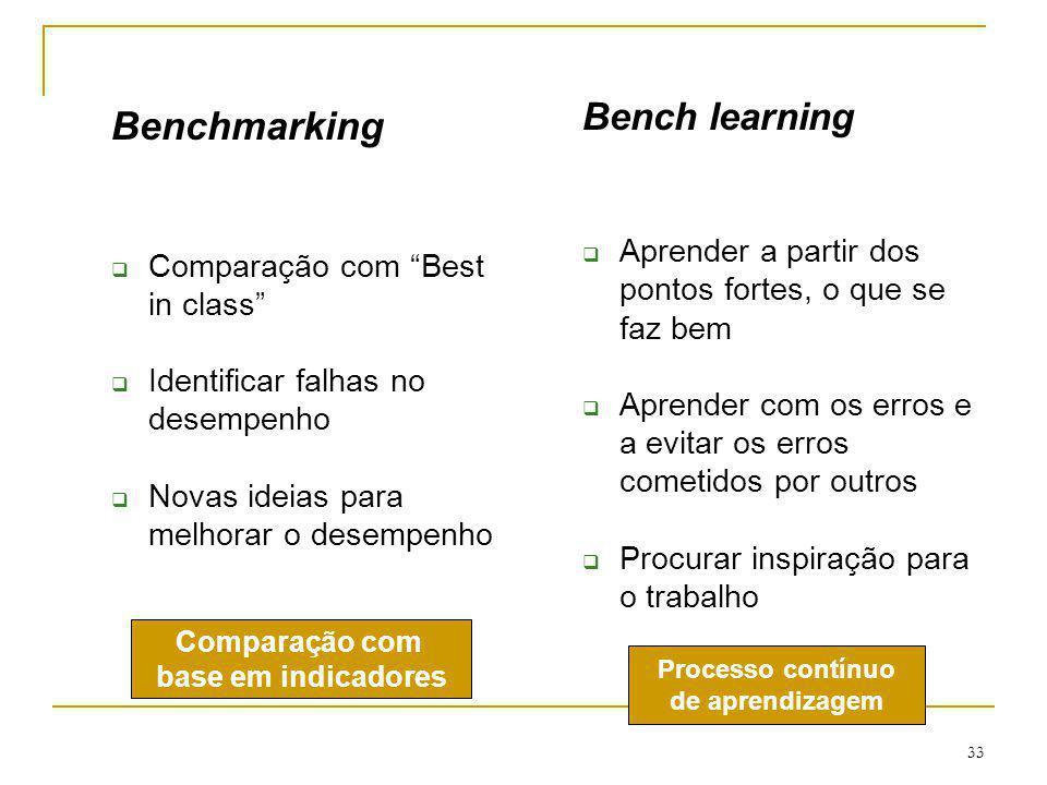 33 Benchmarking Comparação com Best in class Identificar falhas no desempenho Novas ideias para melhorar o desempenho Bench learning Aprender a partir