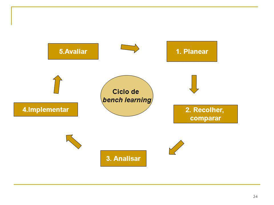 34 1. Planear 2. Recolher, comparar 3. Analisar 4.Implementar 5.Avaliar Ciclo de bench learning