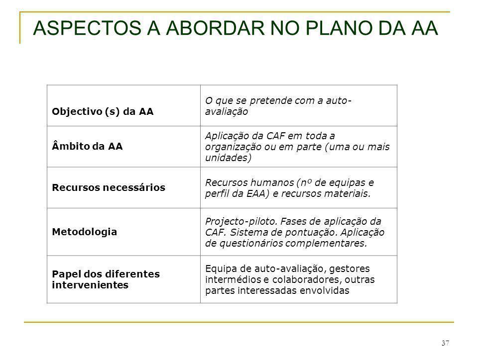 37 ASPECTOS A ABORDAR NO PLANO DA AA Objectivo (s) da AA O que se pretende com a auto- avaliação Âmbito da AA Aplicação da CAF em toda a organização o