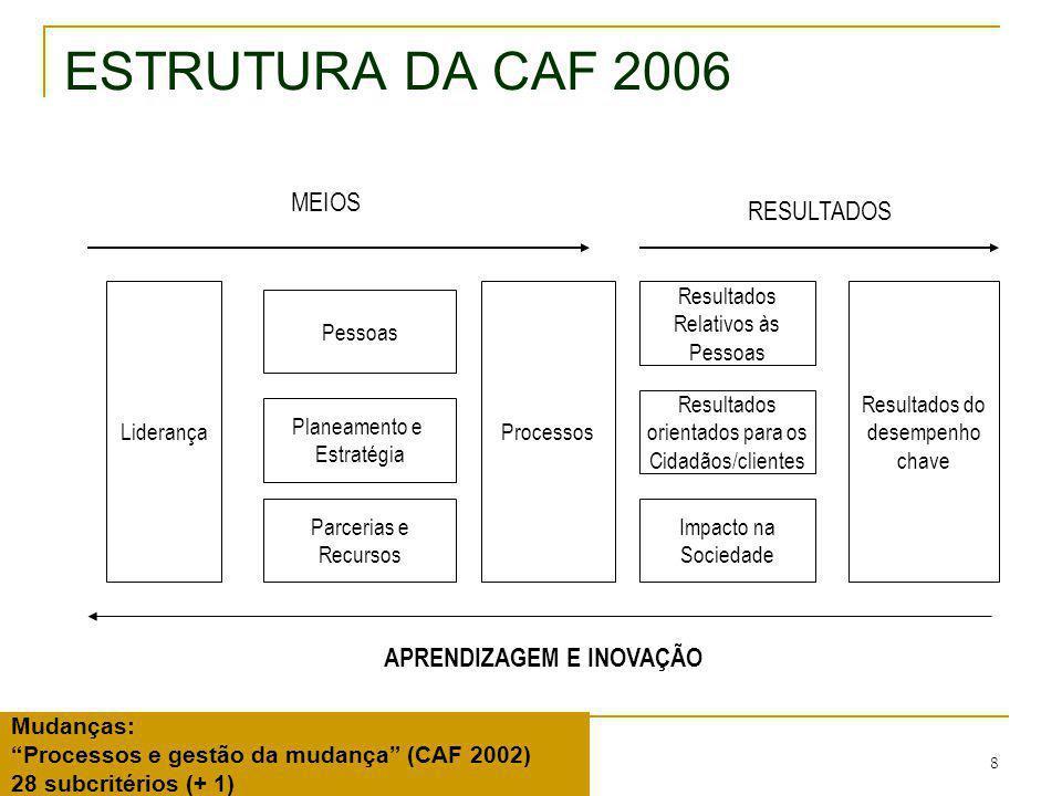 9 CAF 2006 – REVISÃO dos CRITÉRIOS Integração da inovação e modernização (objectivo da Estratégia de Lisboa) nos Critérios 1 (Liderança) e critério 2 (Estratégia); Reforço da melhoria contínua e inovação nos processos (Critério 5); Clarificação do âmbito do critério (critério 8 - o que não é core business; critério 9 - apenas os resultados de desempenho chave).
