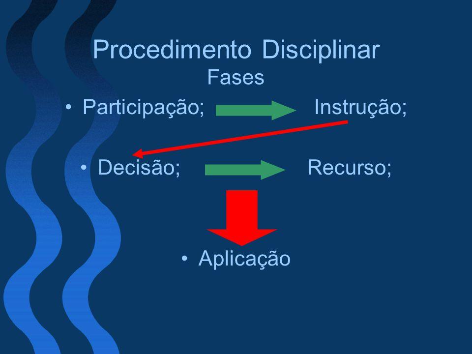Procedimento Disciplinar Fases Participação; Instrução; Decisão; Recurso; Aplicação