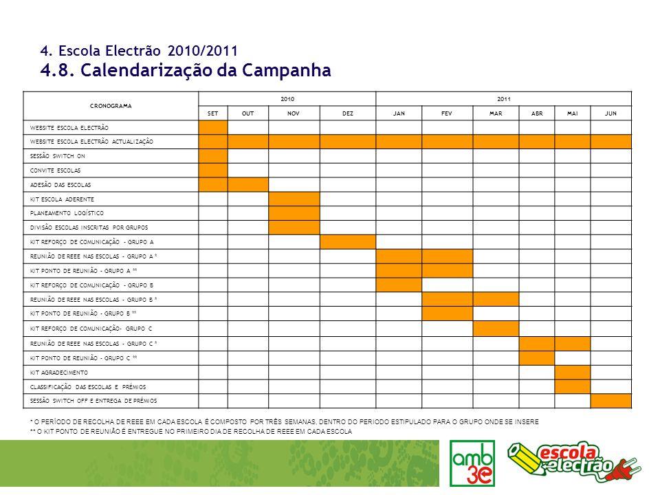 4. Escola Electrão 2010/2011 4.8. Calendarização da Campanha CRONOGRAMA 20102011 SETOUTNOVDEZJANFEVMARABRMAIJUN WEBSITE ESCOLA ELECTRÃO WEBSITE ESCOLA