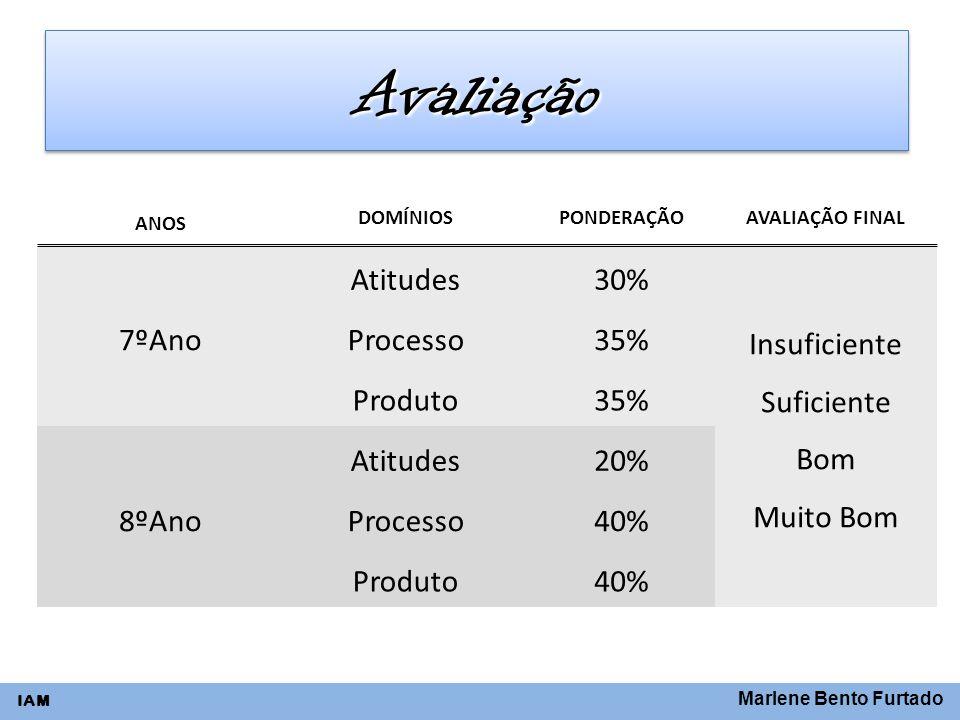 Marlene Bento Furtado IAM AvaliaçãoAvaliação ANOS DOMÍNIOSPONDERAÇÃOAVALIAÇÃO FINAL 7ºAno Atitudes30% Insuficiente Suficiente Bom Muito Bom Processo35