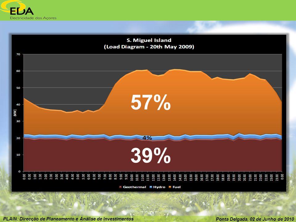 PLAIN: Direcção de Planeamento e Análise de Investimentos Ponta Delgada, 02 de Junho de 2010 39% 57%