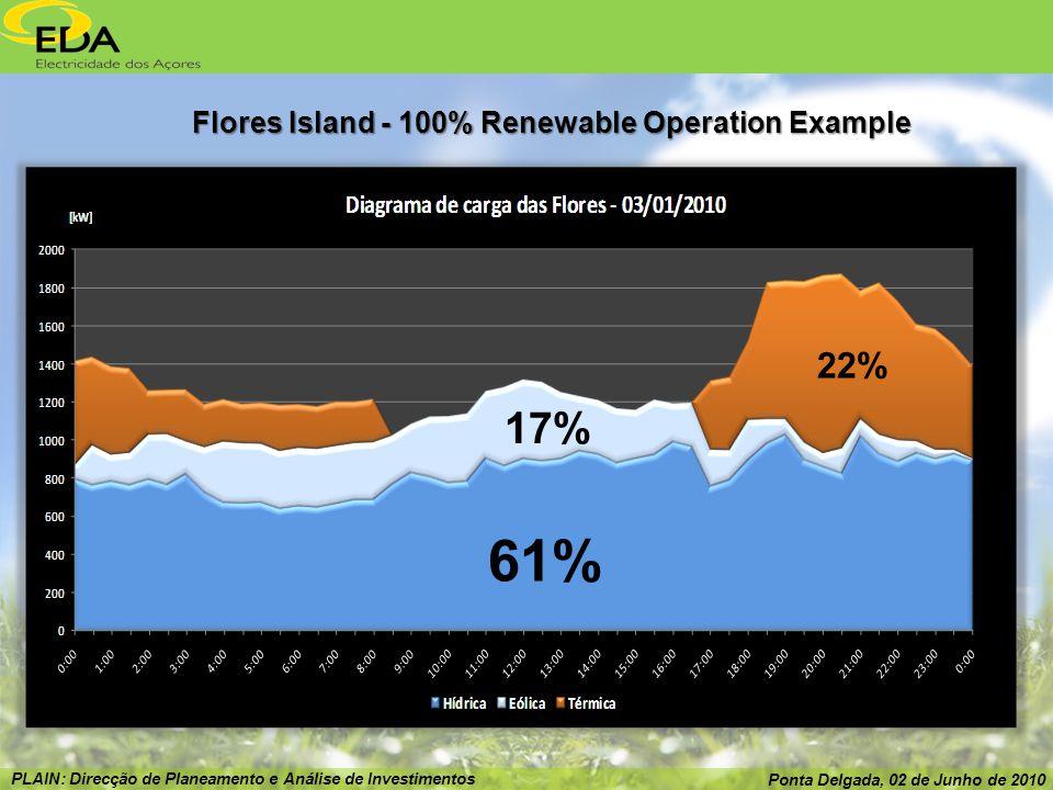 PLAIN: Direcção de Planeamento e Análise de Investimentos Ponta Delgada, 02 de Junho de 2010 Flores Island - 100% Renewable Operation Example 61% 17% 22%