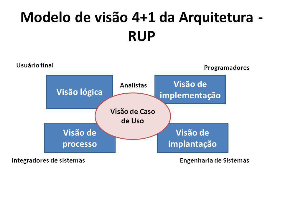 Modelo de visão 4+1 da Arquitetura - RUP Visão lógica Visão de implementação Visão de processo Visão de implantação Visão de Caso de Uso Programadores
