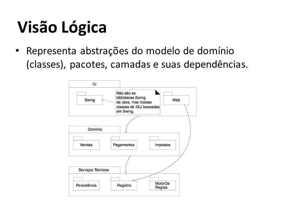 Visão Lógica Representa abstrações do modelo de domínio (classes), pacotes, camadas e suas dependências.