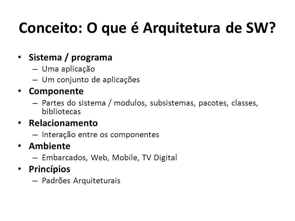 Sistema / programa – Uma aplicação – Um conjunto de aplicações Componente – Partes do sistema / modulos, subsistemas, pacotes, classes, bibliotecas Re