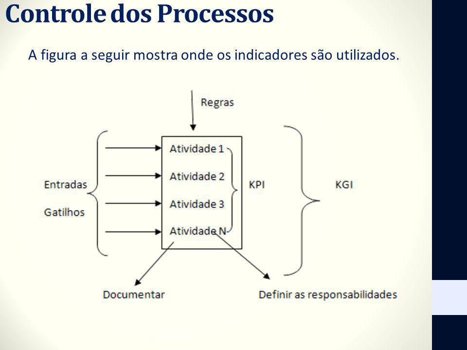 Controle dos Processos A figura a seguir mostra onde os indicadores são utilizados.